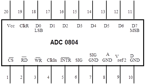 Adc0804 Pin Diagram | Digital Circuits Ii Instrumentation Lab