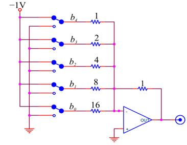 there are several ways to build digital to analog converters, but the  simplest way is with a scaled resistor network: