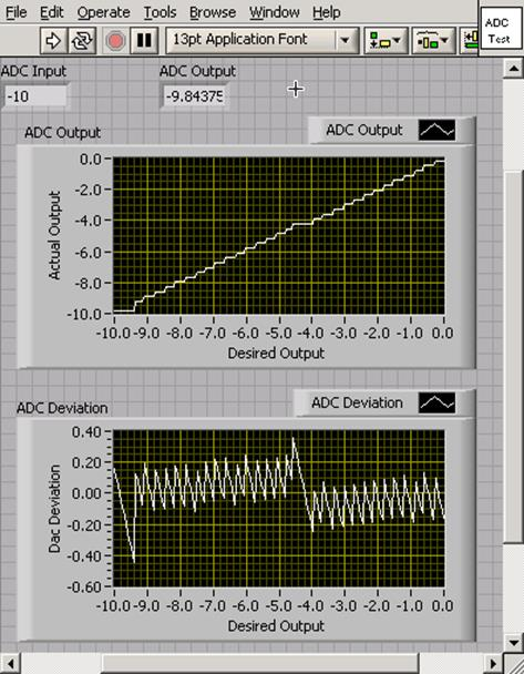 Lab 10 - Analog to Digital and Digital to Analog Conversion