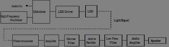 Lab 12 - Final Project | Instrumentation LAB